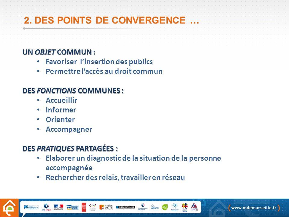 2. DES POINTS DE CONVERGENCE … UN OBJET COMMUN : Favoriser linsertion des publics Permettre laccès au droit commun DES FONCTIONS COMMUNES : Accueillir