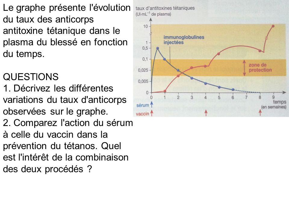Le graphe présente l'évolution du taux des anticorps antitoxine tétanique dans le plasma du blessé en fonction du temps. QUESTlONS 1. Décrivez les dif