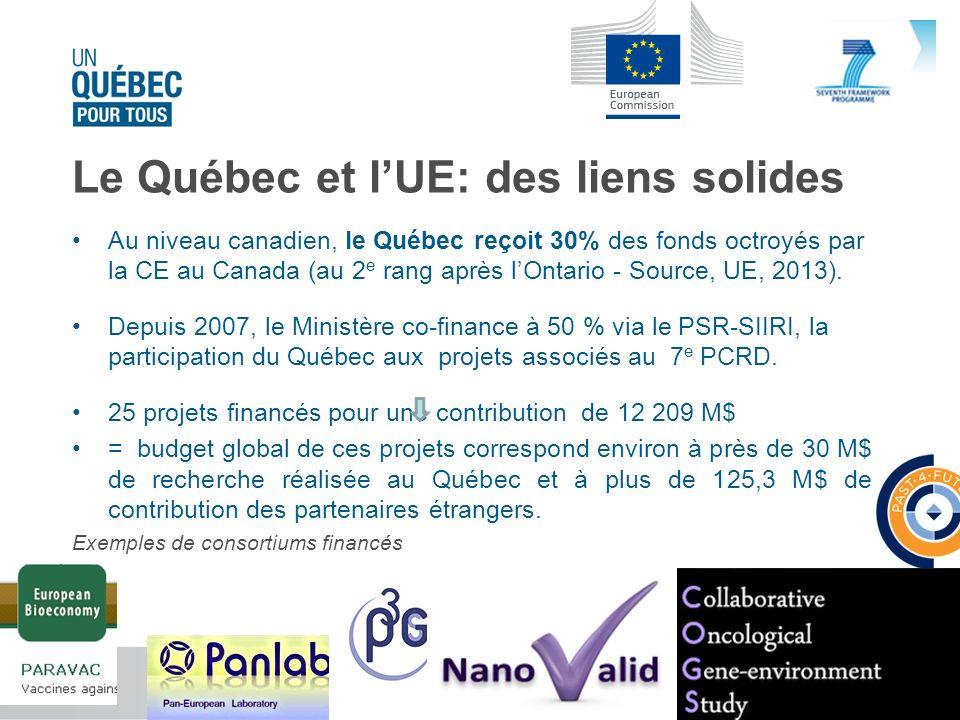 Le Québec et lUE: des liens solides Au niveau canadien, le Québec reçoit 30% des fonds octroyés par la CE au Canada (au 2 e rang après lOntario - Sour
