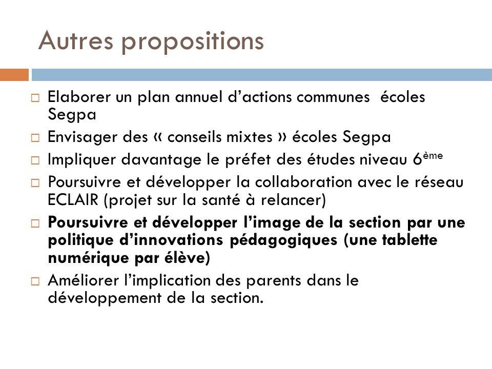 Autres propositions Elaborer un plan annuel dactions communes écoles Segpa Envisager des « conseils mixtes » écoles Segpa Impliquer davantage le préfe