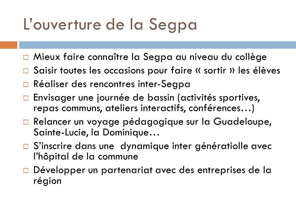 Louverture de la Segpa Mieux faire connaître la Segpa au niveau du collège Saisir toutes les occasions pour faire « sortir » les élèves Réaliser des r