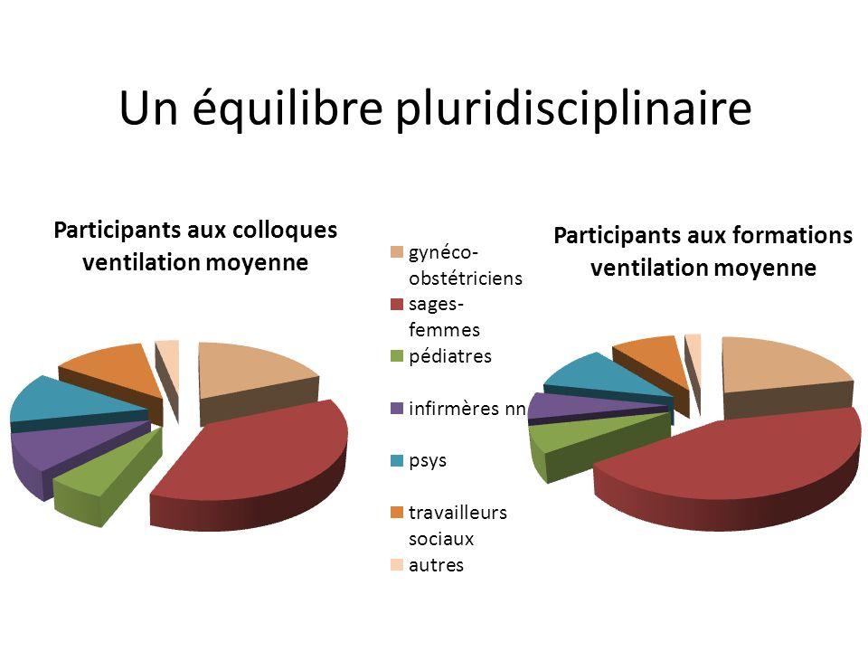 Un équilibre pluridisciplinaire