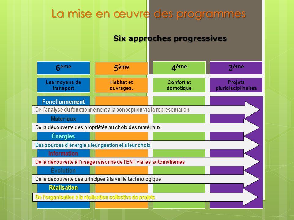Les moyens de transport 6 ème 5 ème 4 ème 3 ème Habitat et ouvrages.