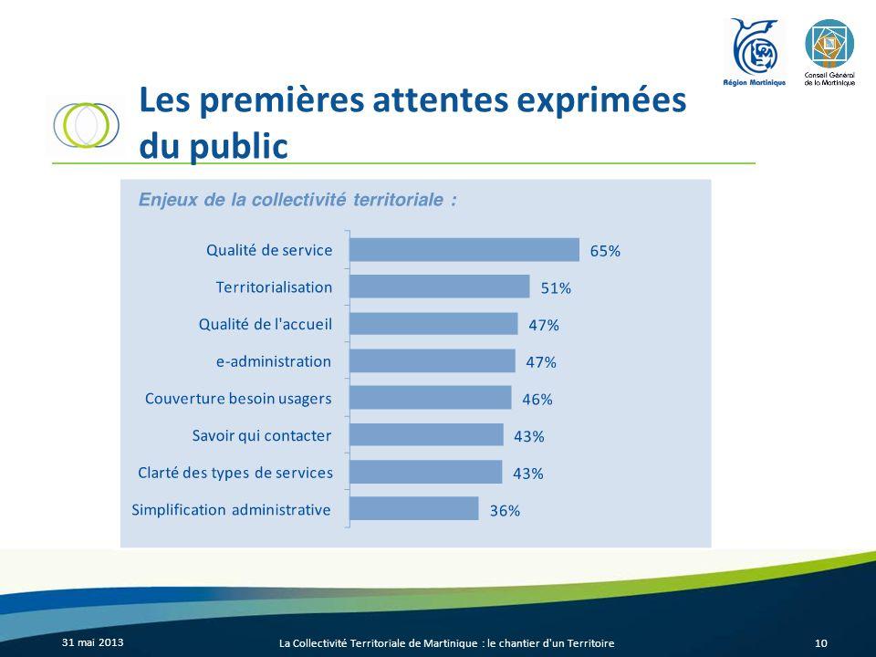 Les premières attentes exprimées du public 31 mai 2013 La Collectivité Territoriale de Martinique : le chantier d'un Territoire10