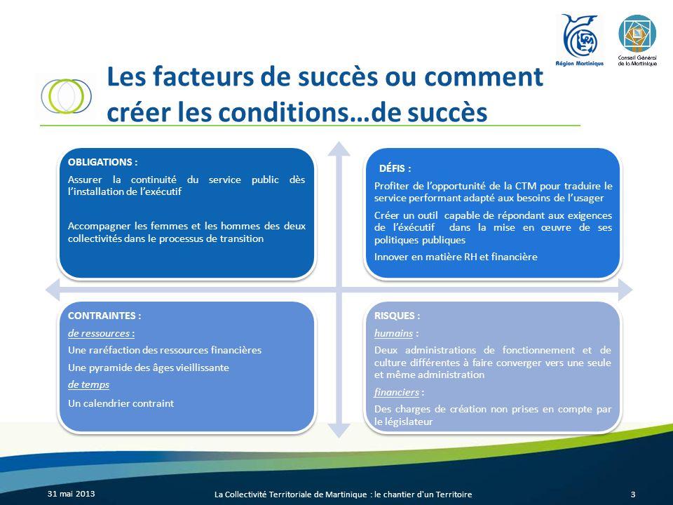 Les facteurs de succès ou comment créer les conditions…de succès OBLIGATIONS : Assurer la continuité du service public dès linstallation de lexécutif