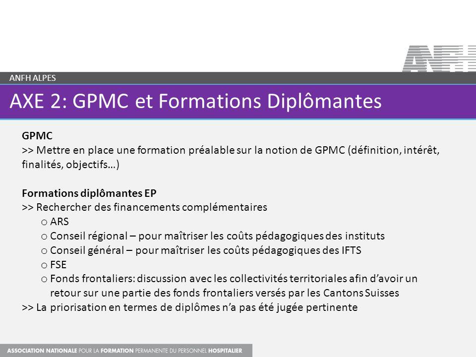 AXE 2: GPMC et Formations Diplômantes ANFH ALPES GPMC >> Mettre en place une formation préalable sur la notion de GPMC (définition, intérêt, finalités