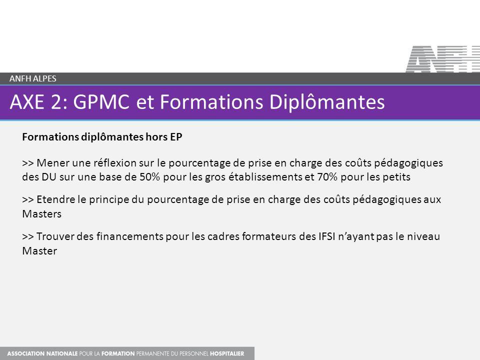 AXE 2: GPMC et Formations Diplômantes ANFH ALPES Formations diplômantes hors EP >> Mener une réflexion sur le pourcentage de prise en charge des coûts