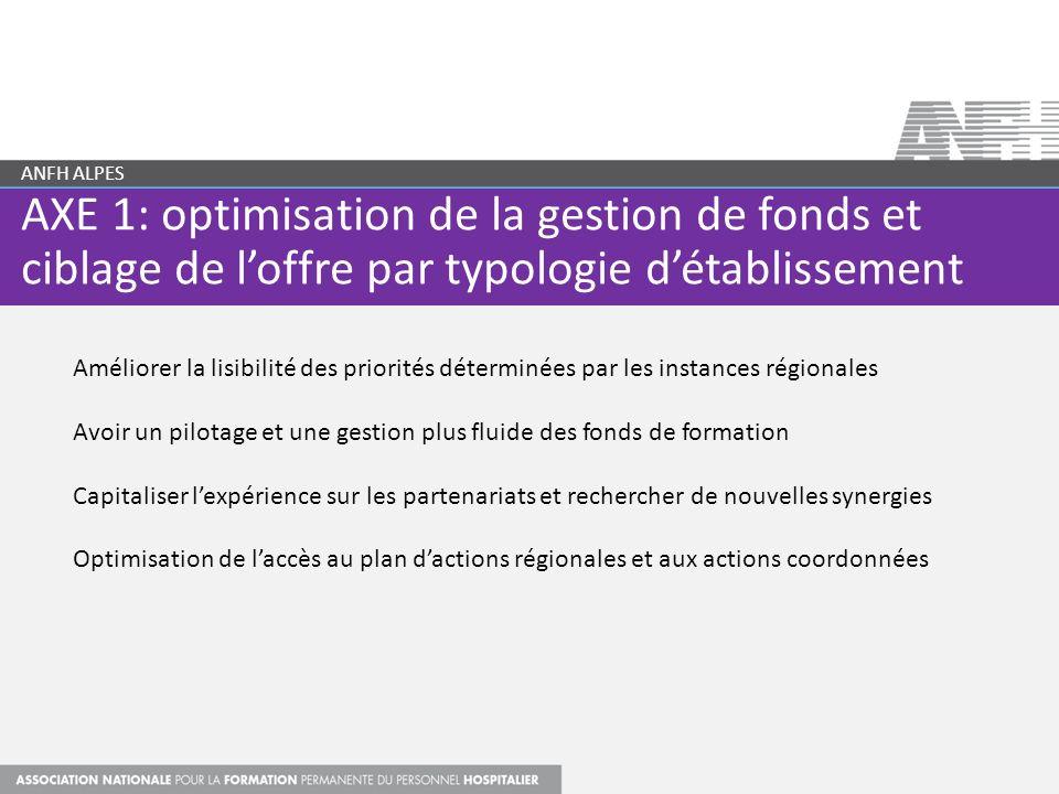 AXE 1: optimisation de la gestion de fonds et ciblage de loffre par typologie détablissement ANFH ALPES Améliorer la lisibilité des priorités détermin