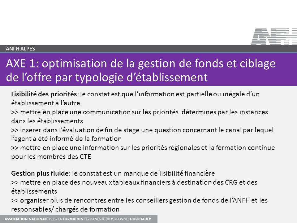 AXE 1: optimisation de la gestion de fonds et ciblage de loffre par typologie détablissement ANFH ALPES Lisibilité des priorités: le constat est que l