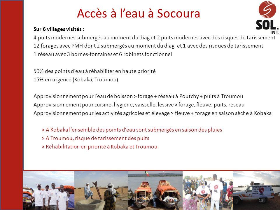 Accès à leau à Socoura Sur 6 villages visités : 4 puits modernes submergés au moment du diag et 2 puits modernes avec des risques de tarissement 12 fo