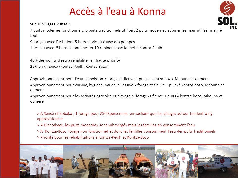 Accès à leau à Konna Sur 10 villages visités : 7 puits modernes fonctionnels, 5 puits traditionnels utilisés, 2 puits modernes submergés mais utilisés
