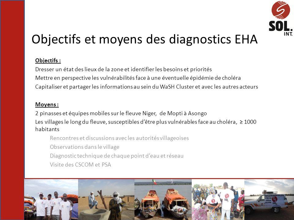Objectifs et moyens des diagnostics EHA Objectifs : Dresser un état des lieux de la zone et identifier les besoins et priorités Mettre en perspective