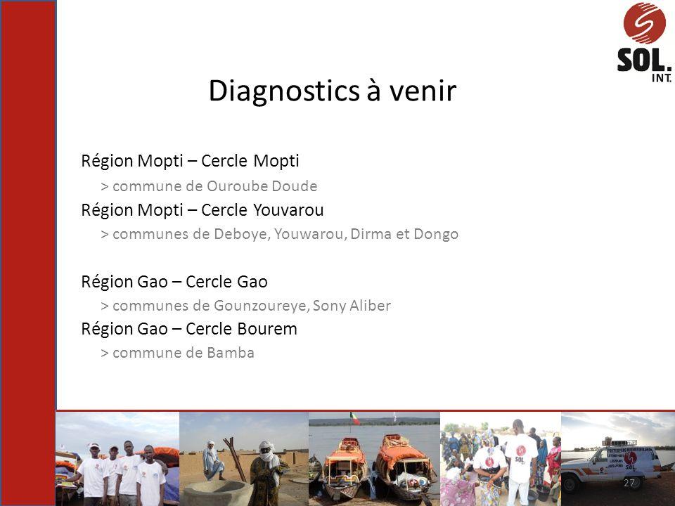 Diagnostics à venir Région Mopti – Cercle Mopti > commune de Ouroube Doude Région Mopti – Cercle Youvarou > communes de Deboye, Youwarou, Dirma et Don