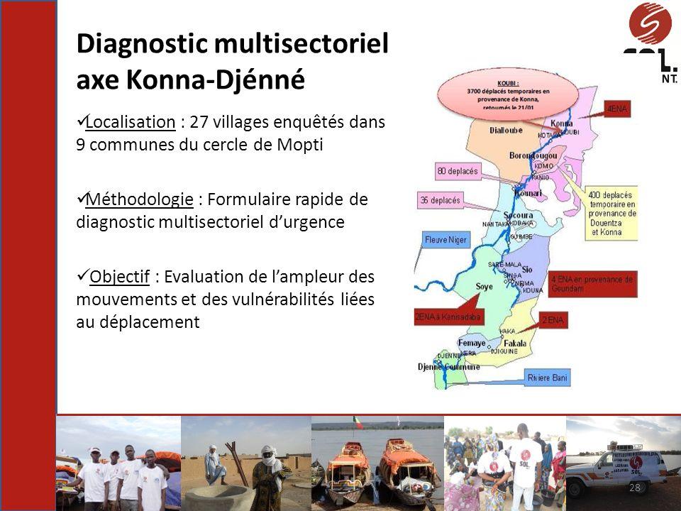 Localisation : 27 villages enquêtés dans 9 communes du cercle de Mopti Méthodologie : Formulaire rapide de diagnostic multisectoriel durgence Objectif