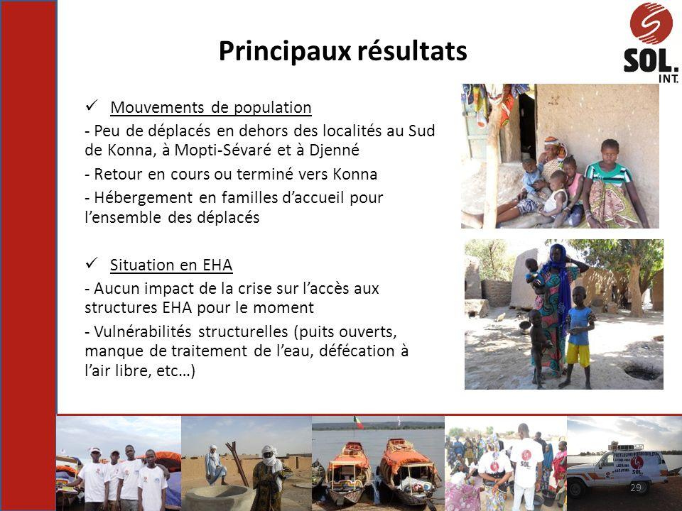 Mouvements de population - Peu de déplacés en dehors des localités au Sud de Konna, à Mopti-Sévaré et à Djenné - Retour en cours ou terminé vers Konna