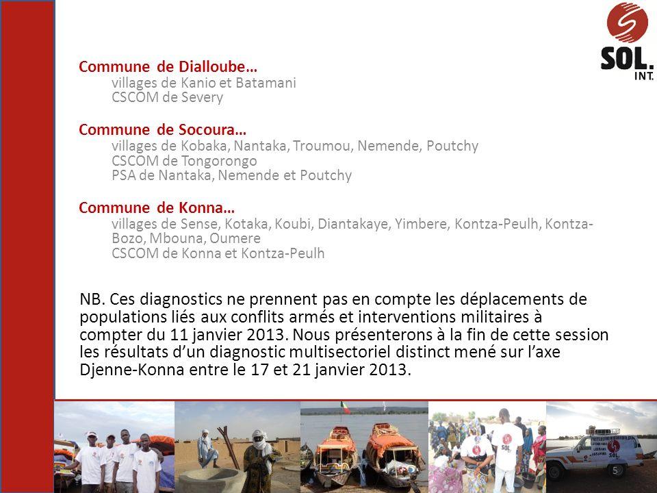 Commune de Dialloube… villages de Kanio et Batamani CSCOM de Severy Commune de Socoura… villages de Kobaka, Nantaka, Troumou, Nemende, Poutchy CSCOM d