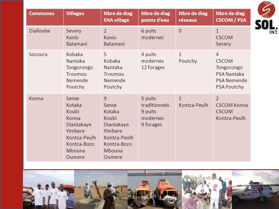 7 CommunesVillagesNbre de diag EHA village Nbre de diag points deau Nbre de diag réseaux Nbre de diag CSCOM / PSA DialloubeSevery Kanio Batamani 2 Kan
