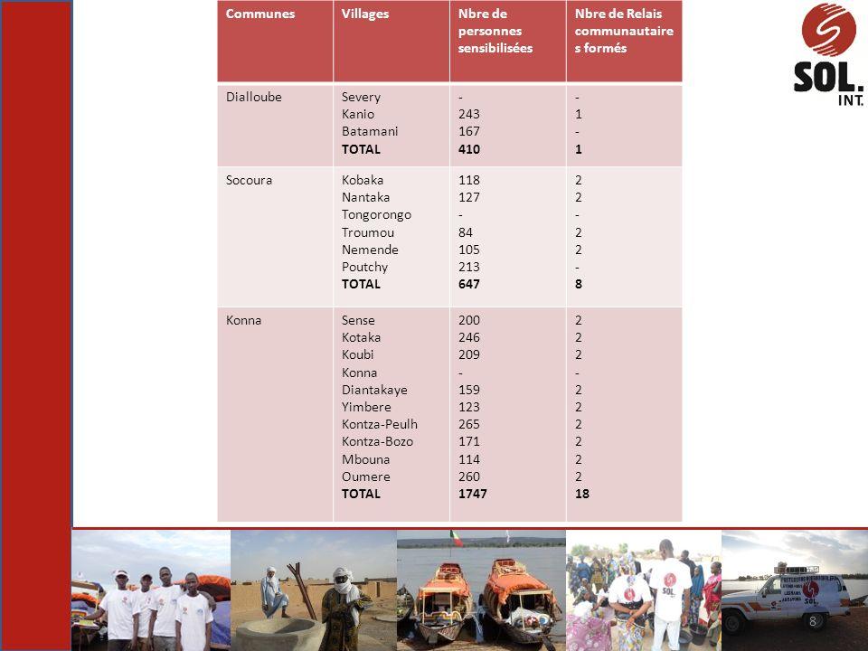 8 CommunesVillagesNbre de personnes sensibilisées Nbre de Relais communautaire s formés DialloubeSevery Kanio Batamani TOTAL - 243 167 410 -1-1-1-1 So