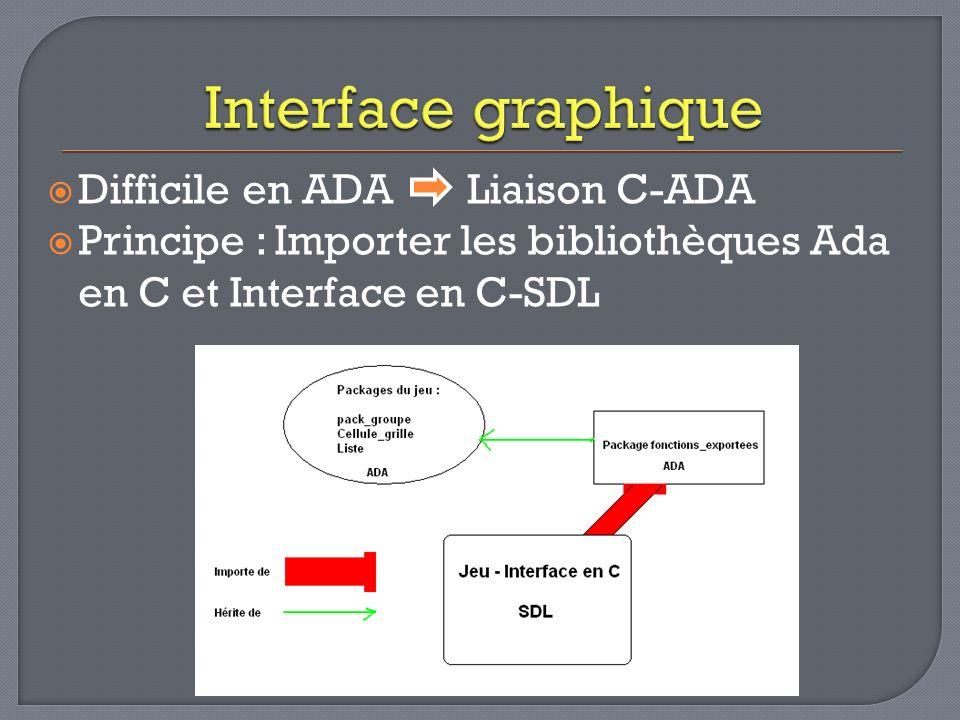 Difficile en ADA Liaison C-ADA Principe : Importer les bibliothèques Ada en C et Interface en C-SDL
