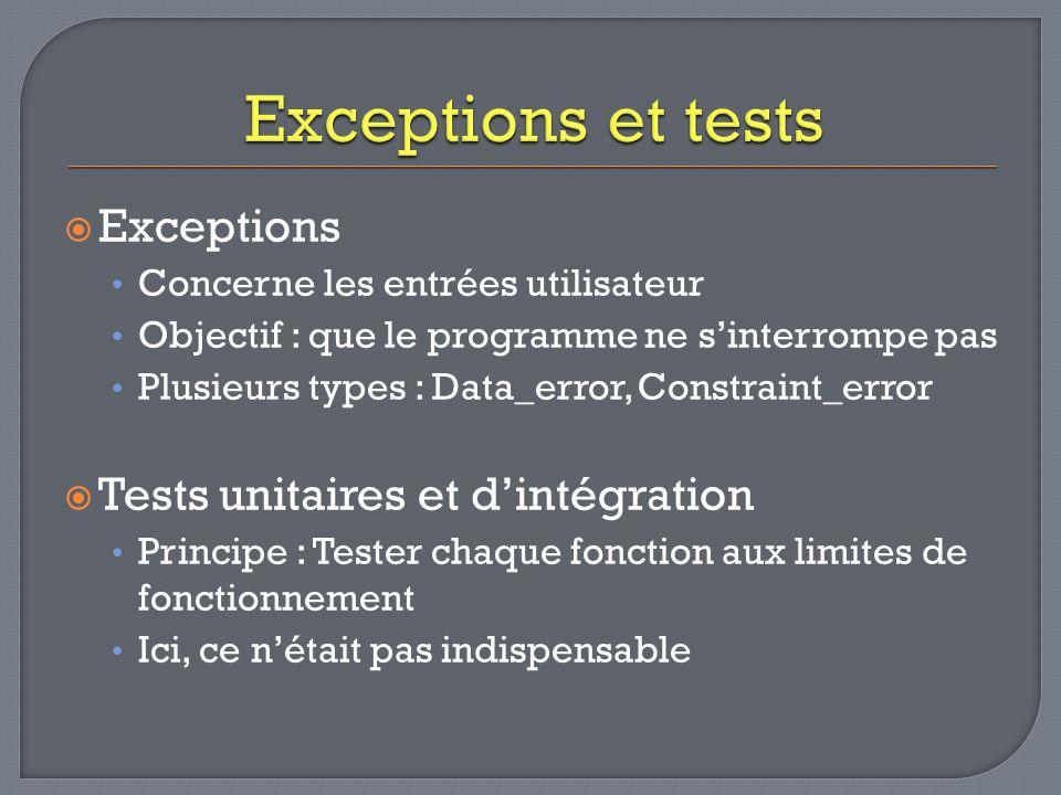 Exceptions Concerne les entrées utilisateur Objectif : que le programme ne sinterrompe pas Plusieurs types : Data_error, Constraint_error Tests unitaires et dintégration Principe : Tester chaque fonction aux limites de fonctionnement Ici, ce nétait pas indispensable
