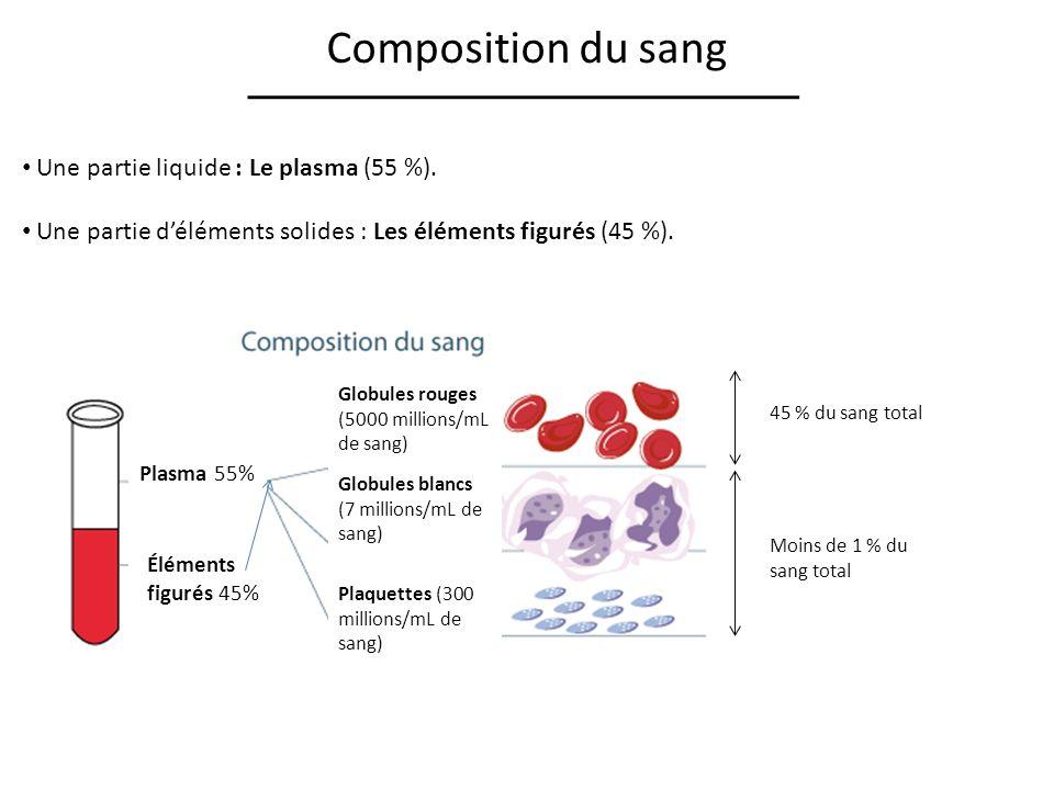 Le système lymphatique 1.Système lymphatique : Transporte la lymphe dans un réseau de vaisseaux, dorganes et de ganglions lymphatiques.
