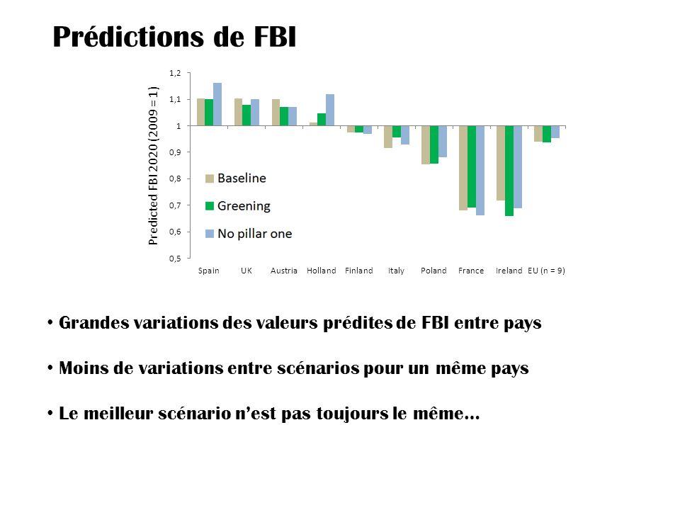 Predicted FBI 2020 (2009 = 1) Grandes variations des valeurs prédites de FBI entre pays Moins de variations entre scénarios pour un même pays Le meilleur scénario nest pas toujours le même… Prédictions de FBI
