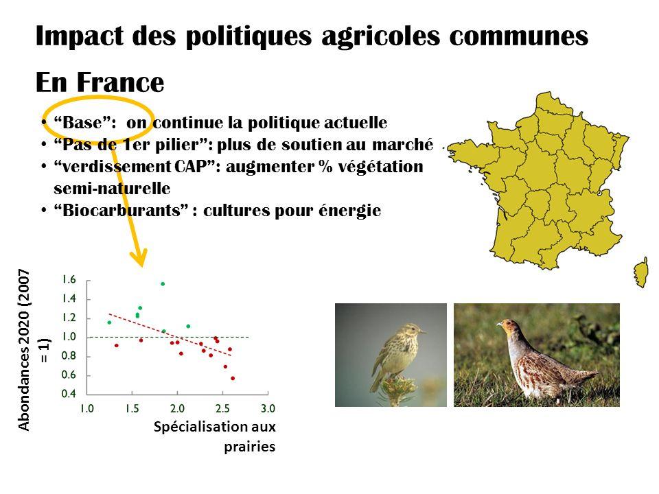 En France Spécialisation aux prairies Impact des politiques agricoles communes Base: on continue la politique actuelle Pas de 1er pilier: plus de soutien au marché verdissement CAP: augmenter % végétation semi-naturelle Biocarburants : cultures pour énergie Abondances 2020 (2007 = 1)