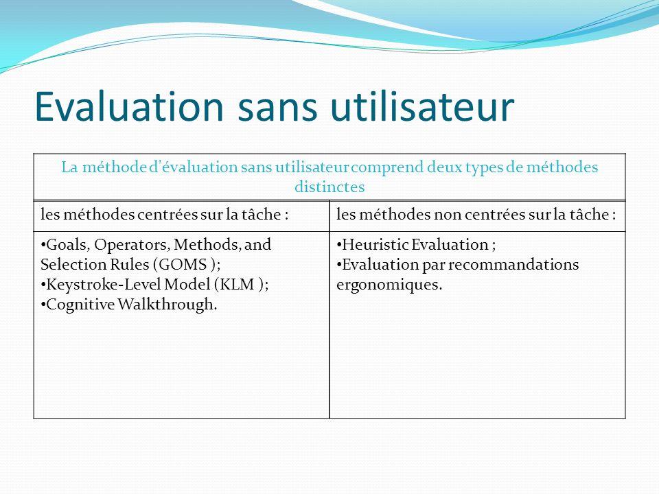 Evaluation sans utilisateur La méthode d'évaluation sans utilisateur comprend deux types de méthodes distinctes les méthodes centrées sur la tâche :le
