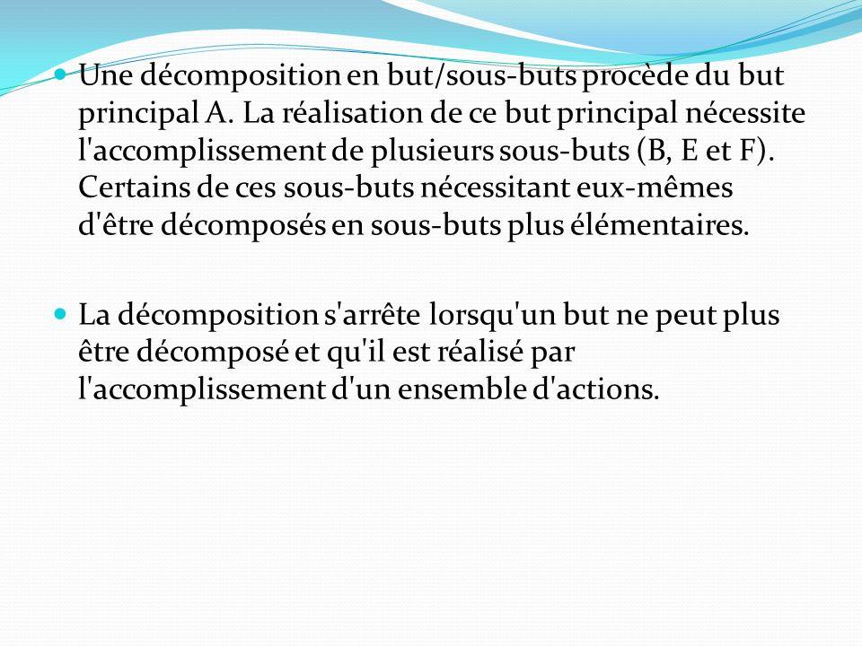 Une décomposition en but/sous-buts procède du but principal A. La réalisation de ce but principal nécessite l'accomplissement de plusieurs sous-buts (