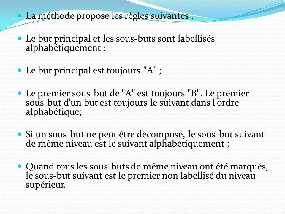 La méthode propose les règles suivantes : Le but principal et les sous-buts sont labellisés alphabétiquement : Le but principal est toujours