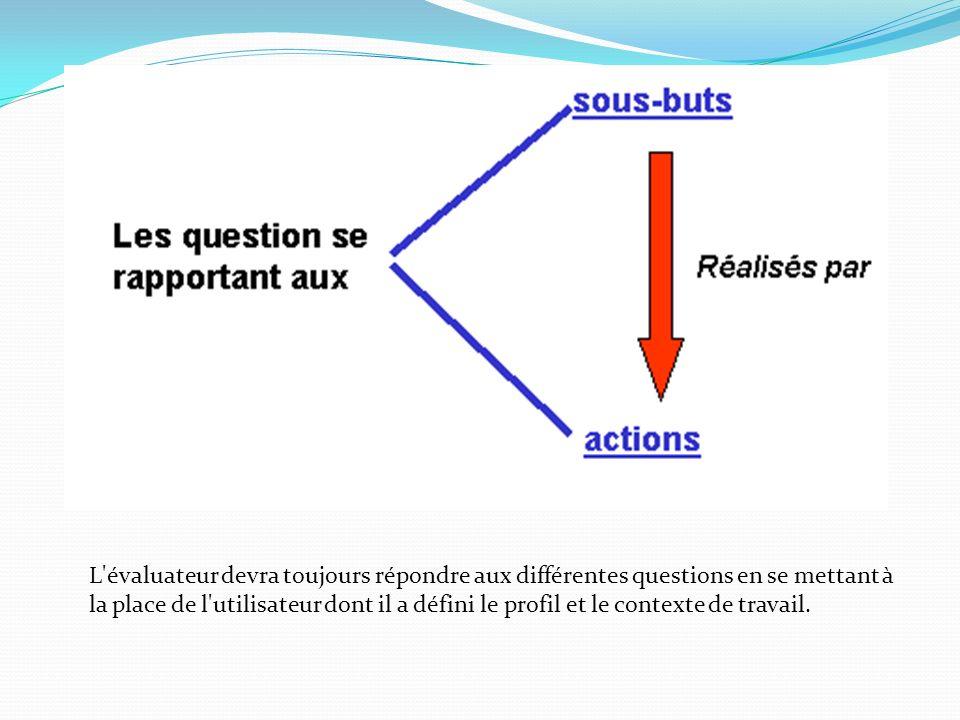 L'évaluateur devra toujours répondre aux différentes questions en se mettant à la place de l'utilisateur dont il a défini le profil et le contexte de