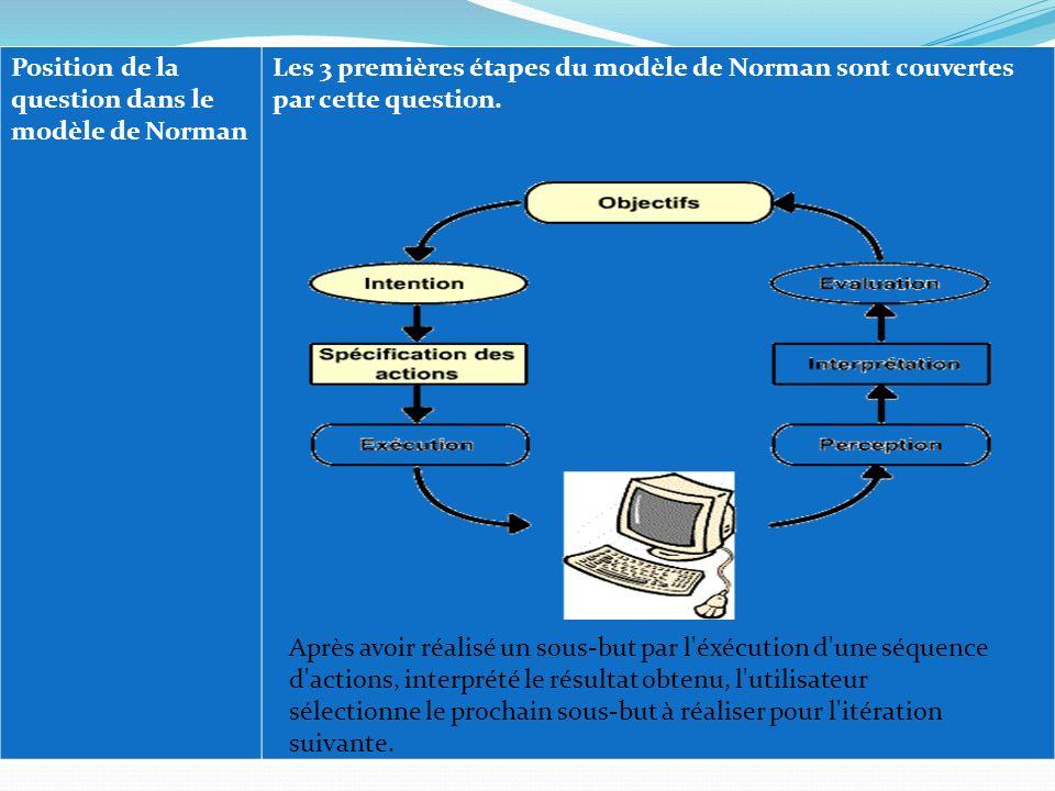Position de la question dans le modèle de Norman Les 3 premières étapes du modèle de Norman sont couvertes par cette question. Après avoir réalisé un
