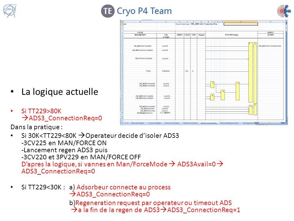 La logique actuelle Si TT229>80K ADS3_ConnectionReq=0 Dans la pratique : Si 30K<TT229<80K Operateur decide disoler ADS3 -3CV225 en MAN/FORCE ON -Lance