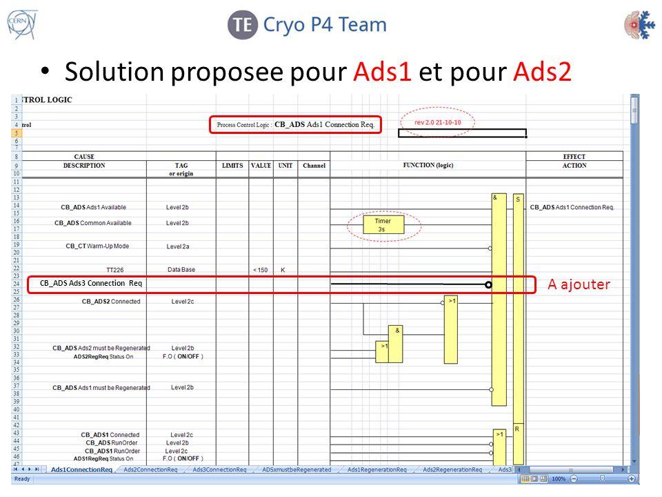 Solution proposee pour Ads1 et pour Ads2 CB_ADS Ads3 Connection Req A ajouter