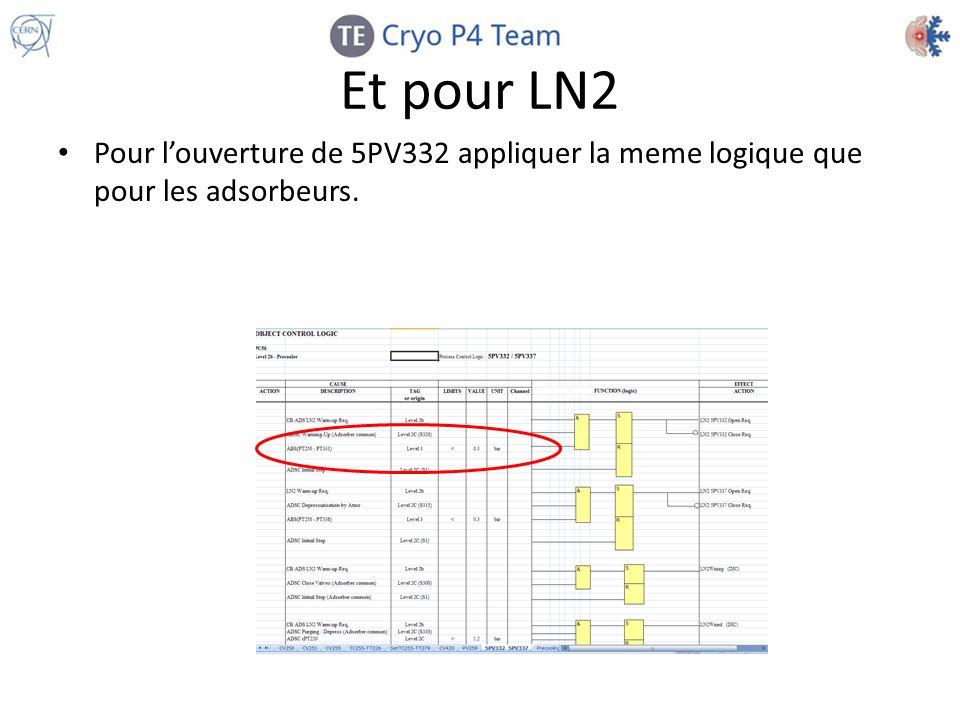 Et pour LN2 Pour louverture de 5PV332 appliquer la meme logique que pour les adsorbeurs.