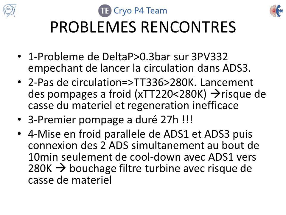PROBLEMES RENCONTRES 1-Probleme de DeltaP>0.3bar sur 3PV332 empechant de lancer la circulation dans ADS3. 2-Pas de circulation=>TT336>280K. Lancement