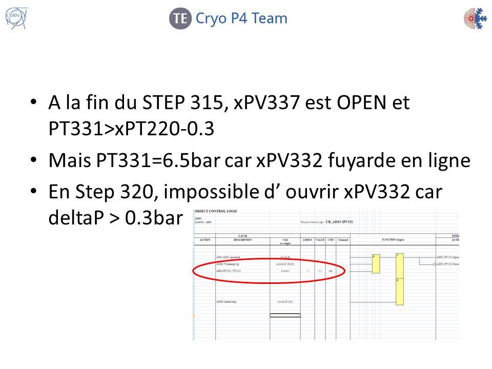 A la fin du STEP 315, xPV337 est OPEN et PT331>xPT220-0.3 Mais PT331=6.5bar car xPV332 fuyarde en ligne En Step 320, impossible d ouvrir xPV332 car de