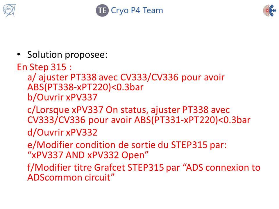 Solution proposee: En Step 315 : a/ ajuster PT338 avec CV333/CV336 pour avoir ABS(PT338-xPT220)<0.3bar b/Ouvrir xPV337 c/Lorsque xPV337 On status, aju
