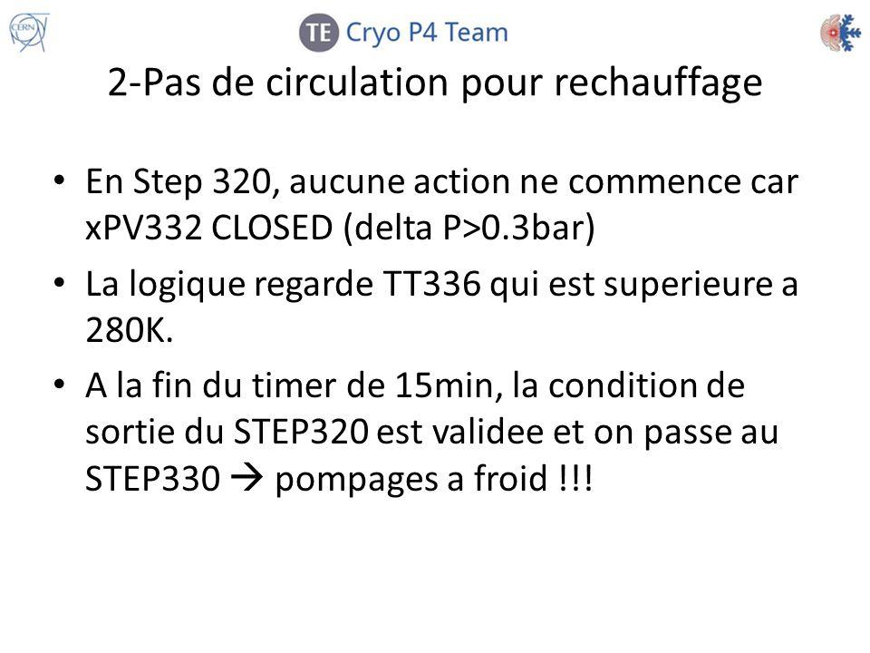 2-Pas de circulation pour rechauffage En Step 320, aucune action ne commence car xPV332 CLOSED (delta P>0.3bar) La logique regarde TT336 qui est super