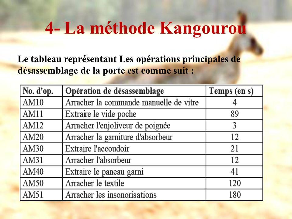 4- La méthode Kangourou Le tableau représentant Les opérations principales de désassemblage de la porte est comme suit :