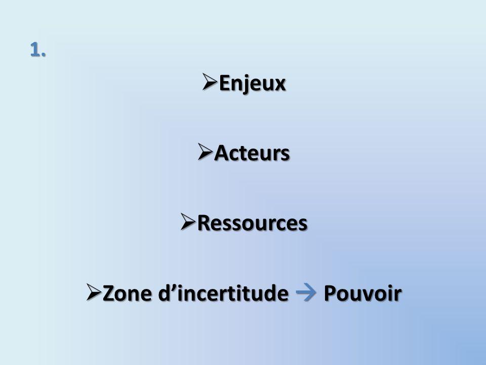 1. Enjeux Enjeux Acteurs Acteurs Ressources Ressources Zone dincertitude Pouvoir Zone dincertitude Pouvoir