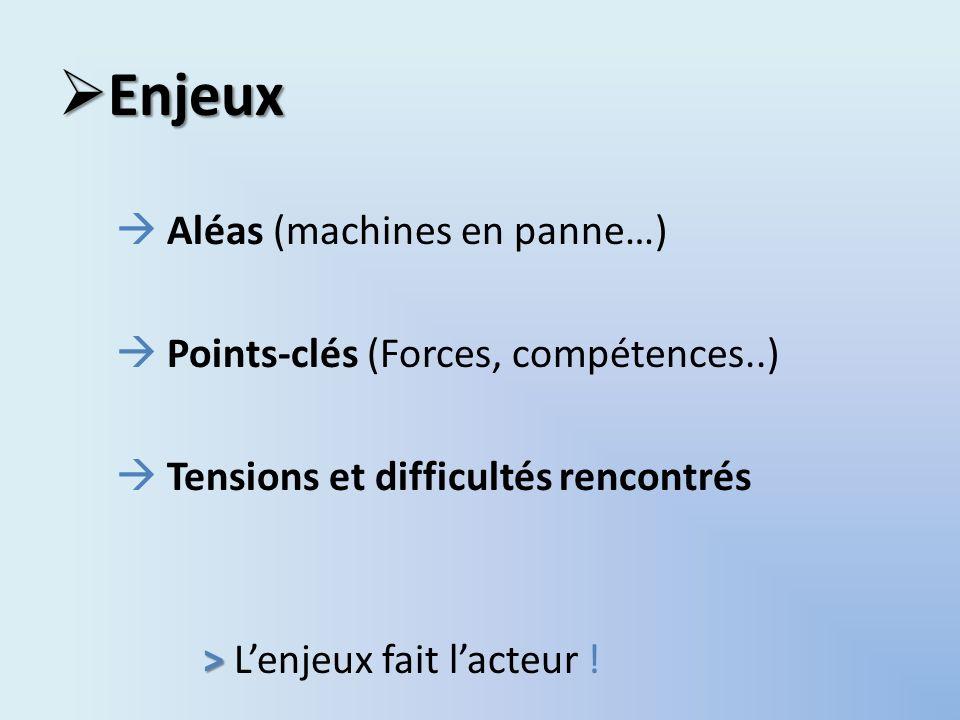 Enjeux Enjeux Aléas (machines en panne…) Points-clés (Forces, compétences..) Tensions et difficultés rencontrés > > Lenjeux fait lacteur !