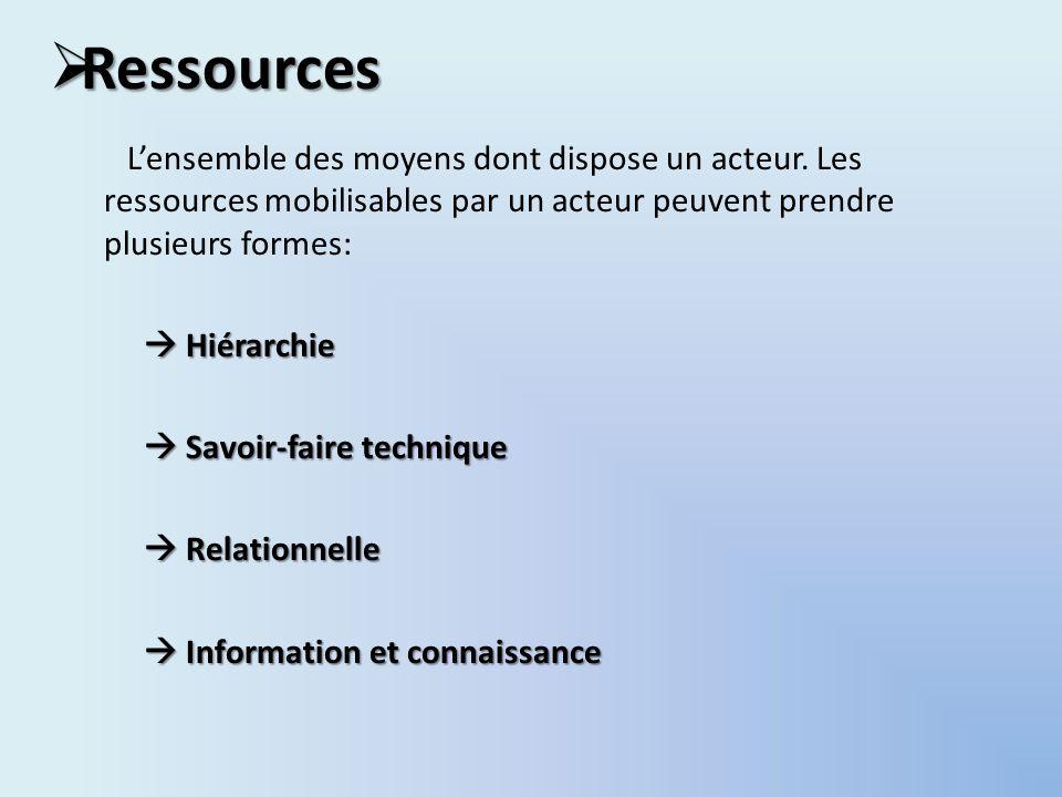 Ressources Ressources Lensemble des moyens dont dispose un acteur. Les ressources mobilisables par un acteur peuvent prendre plusieurs formes: Hiérarc