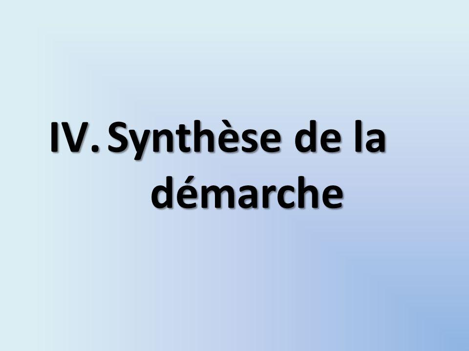 IV.Synthèse de la démarche