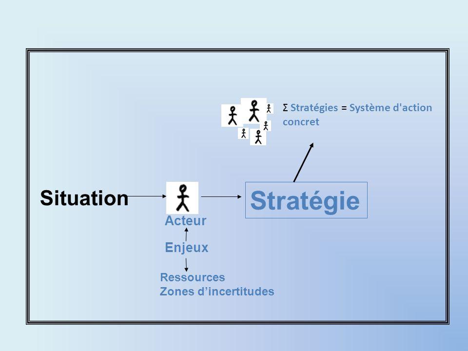 Acteur Situation Stratégie Enjeux Ressources Zones dincertitudes Σ Stratégies = Système d'action concret