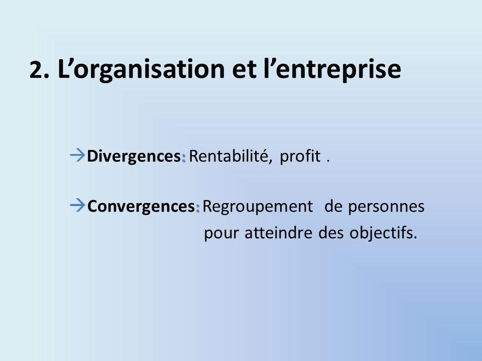 2. Lorganisation et lentreprise : Divergences : Rentabilité, profit. : Convergences : Regroupement de personnes pour atteindre des objectifs.