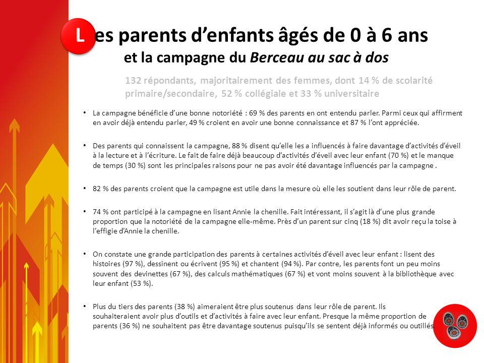 La campagne bénéficie dune bonne notoriété : 69 % des parents en ont entendu parler. Parmi ceux qui affirment en avoir déjà entendu parler, 49 % croie