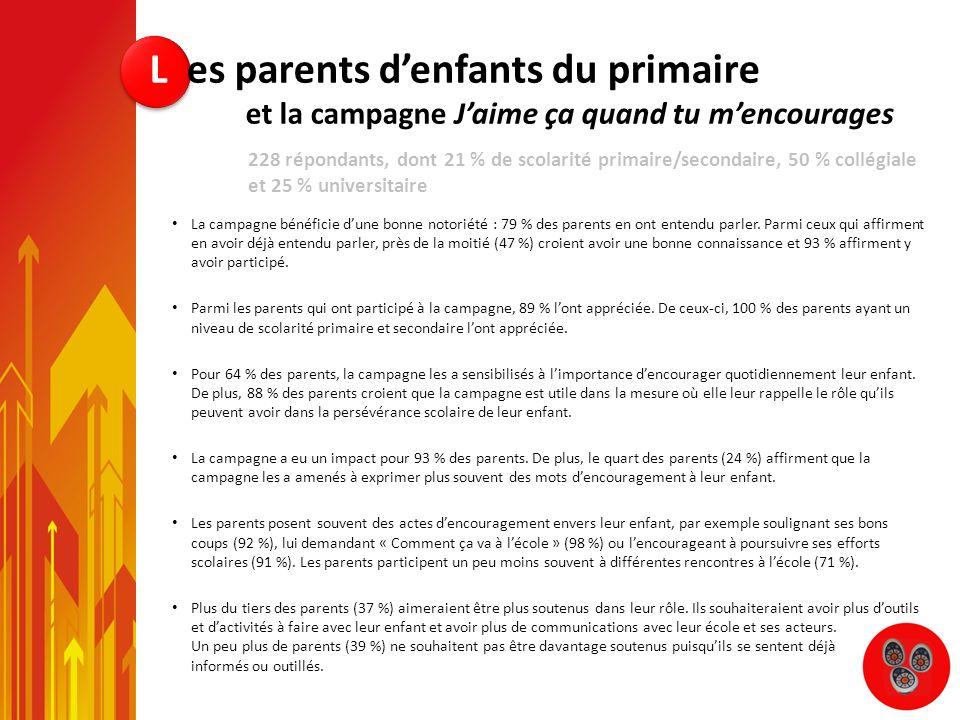 La campagne bénéficie dune bonne notoriété : 79 % des parents en ont entendu parler. Parmi ceux qui affirment en avoir déjà entendu parler, près de la