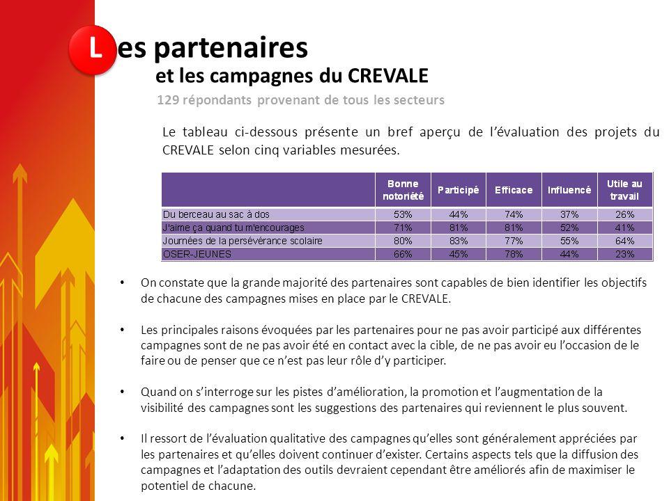 On constate que la grande majorité des partenaires sont capables de bien identifier les objectifs de chacune des campagnes mises en place par le CREVA
