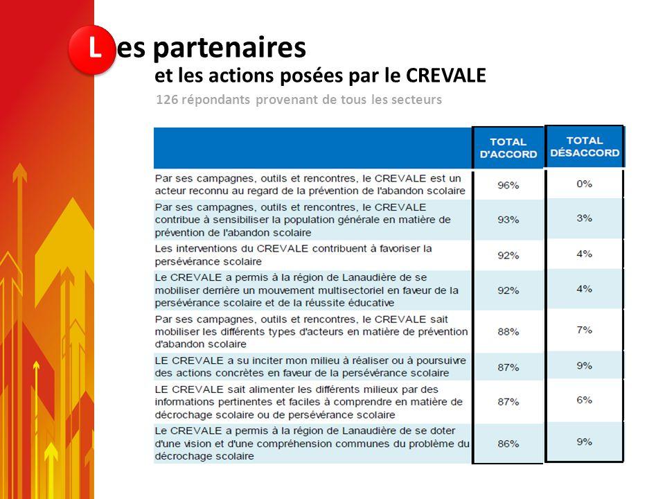 126 répondants provenant de tous les secteurs L es partenaires et les actions posées par le CREVALE